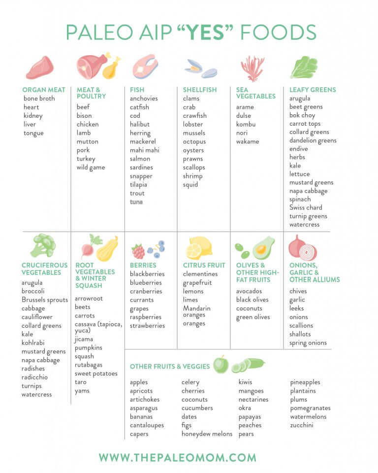 download the food list